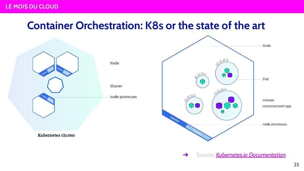 LE MOIS DU CLOUD Container Orchestration: K8s o...