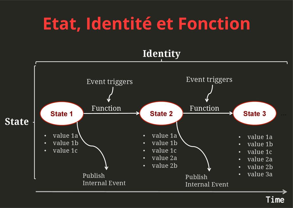 Etat, Identité et Fonction State Identity State...