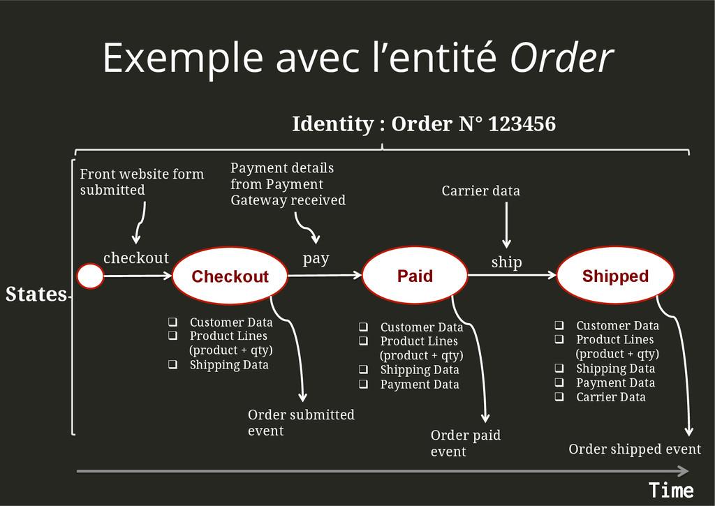 Exemple avec l'entité Order Identity : Order N°...