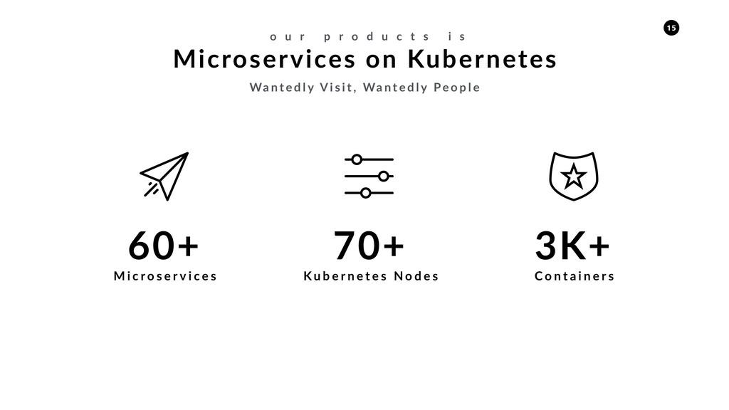 Microservices on Kubernetes o u r p r o d u c t...