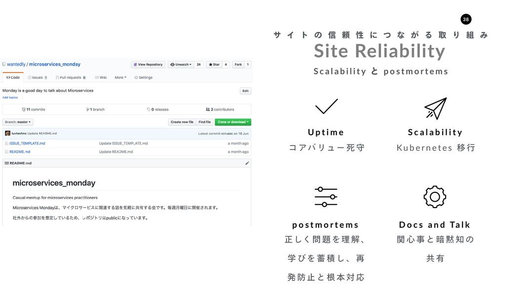Site Reliability α Π τ ͷ ৴ པ ੑ ʹ ͭ ͳ ͕ Δ औ Γ  ...
