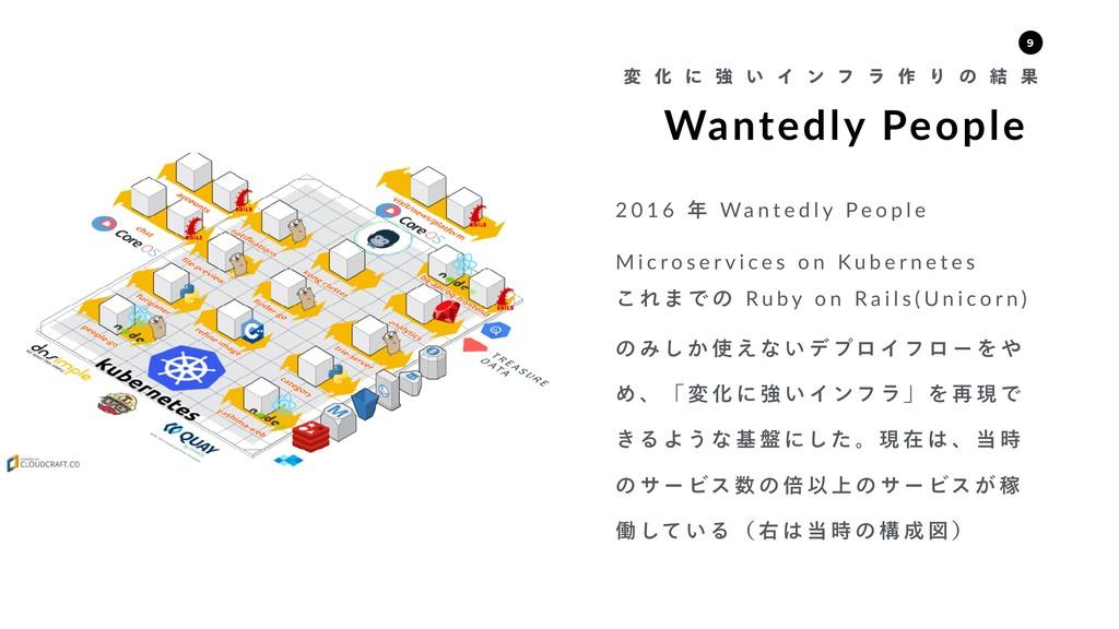 Wantedly People ม Խ ʹ ڧ ͍ Π ϯ ϑ ϥ ࡞ Γ ͷ ݁ Ռ 2 0...