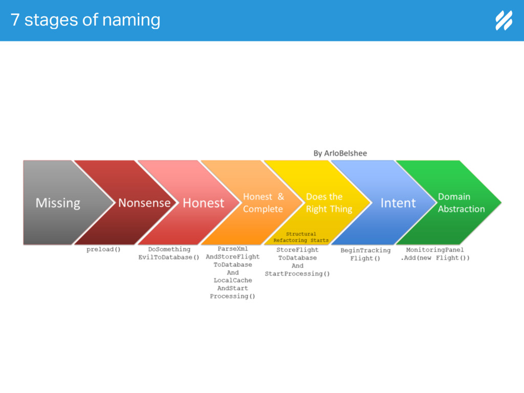 7 stages of naming