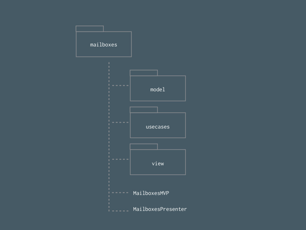 mailboxes model usecases view MailboxesMVP Mail...