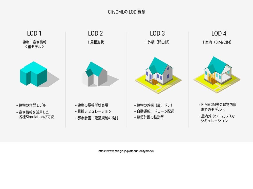 https://www.mlit.go.jp/plateau/3dcitymodel/