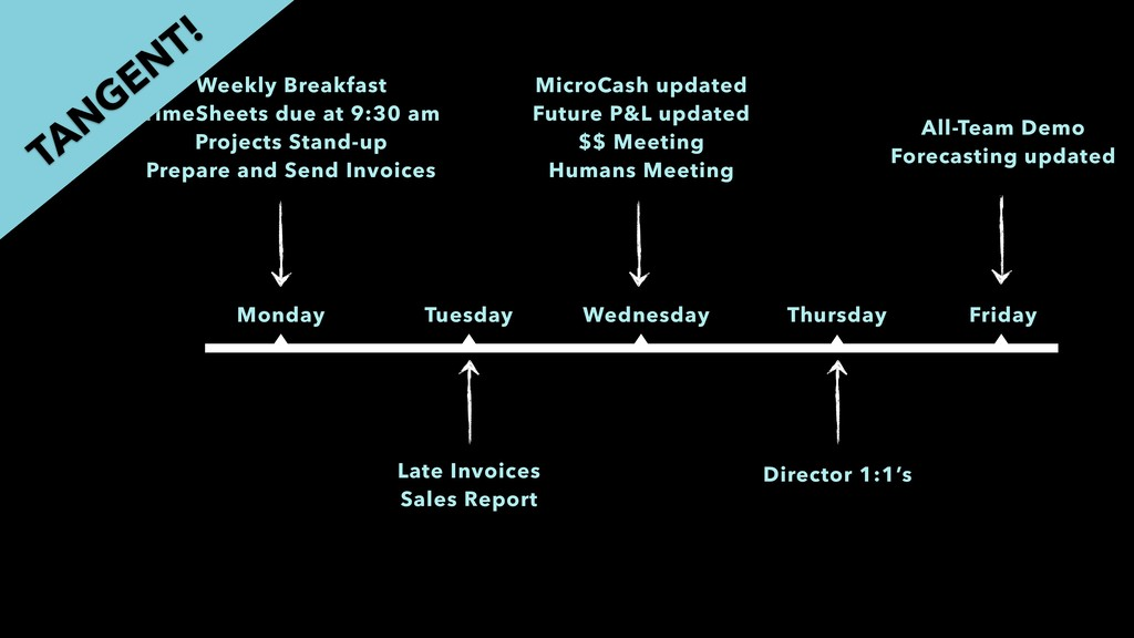 Monday Tuesday Wednesday Thursday Friday MicroC...