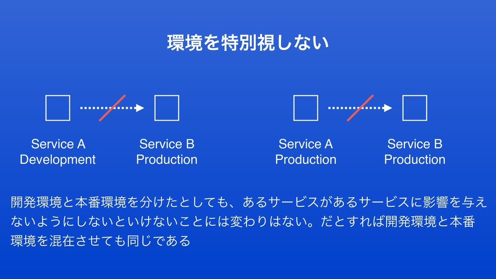 ڥΛಛผࢹ͠ͳ͍ Service A Development Service B Produ...