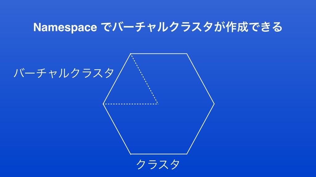 Namespace ͰόʔνϟϧΫϥελ͕࡞Ͱ͖Δ Ϋϥελ όʔνϟϧΫϥελ