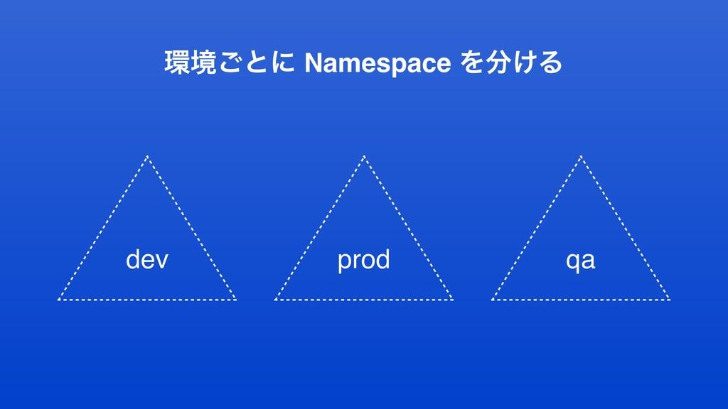 ڥ͝ͱʹ Namespace Λ͚Δ dev prod qa