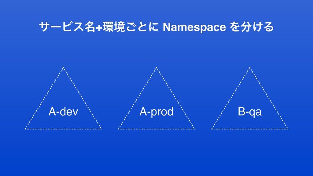 αʔϏε໊+ڥ͝ͱʹ Namespace Λ͚Δ A-dev A-prod B-qa