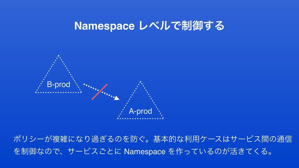 Namespace ϨϕϧͰ੍ޚ͢Δ A-prod ϙϦγʔ͕ෳʹͳΓա͗ΔͷΛ͙ɻجຊత...