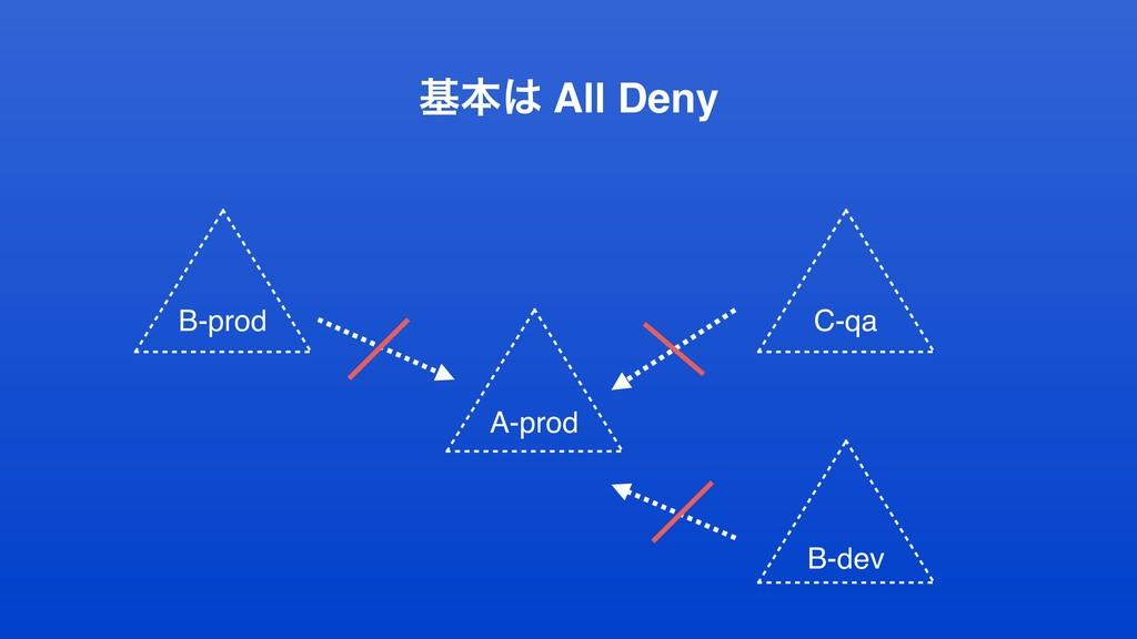 جຊ All Deny B-prod A-prod C-qa B-dev