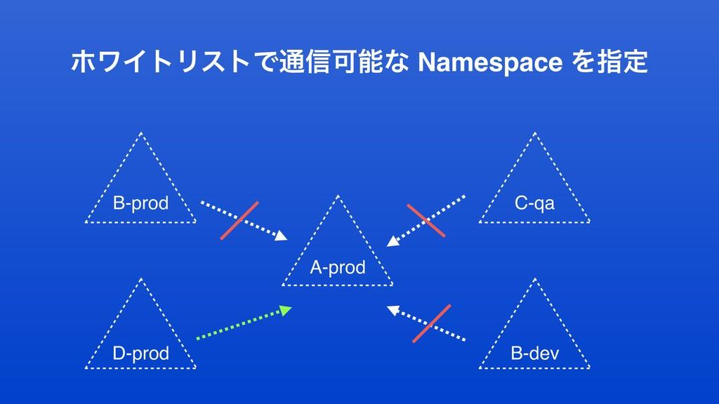 ϗϫΠτϦετͰ௨৴Մͳ Namespace Λࢦఆ A-prod B-prod B-dev...