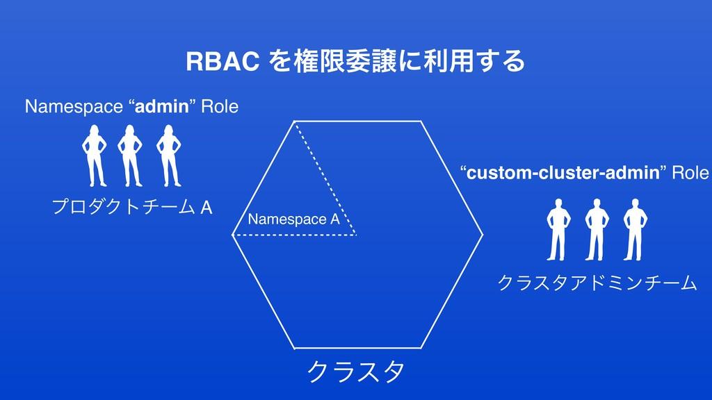 """RBAC Λݖݶҕৡʹར༻͢Δ Ϋϥελ Namespace """"admin"""" Role ϓϩμ..."""