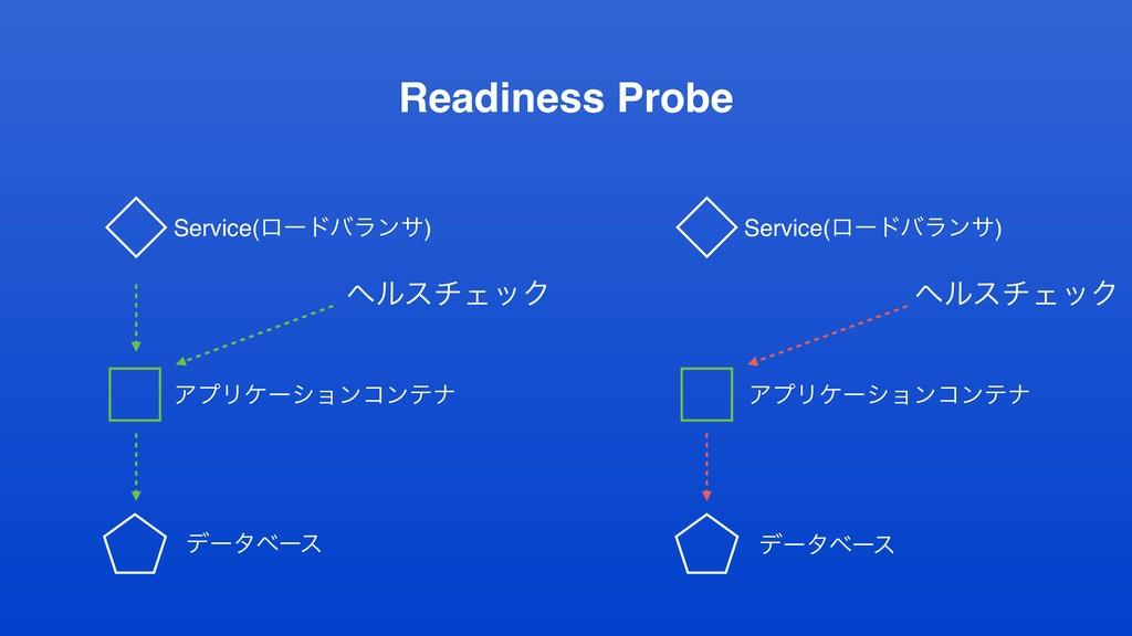 Readiness Probe ΞϓϦέʔγϣϯίϯςφ ϔϧενΣοΫ ΞϓϦέʔγϣϯίϯ...