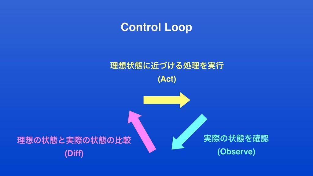 Control Loop ཧͷঢ়ଶͱ࣮ࡍͷঢ়ଶͷൺֱ (Diff) ࣮ࡍͷঢ়ଶΛ֬ (Ob...