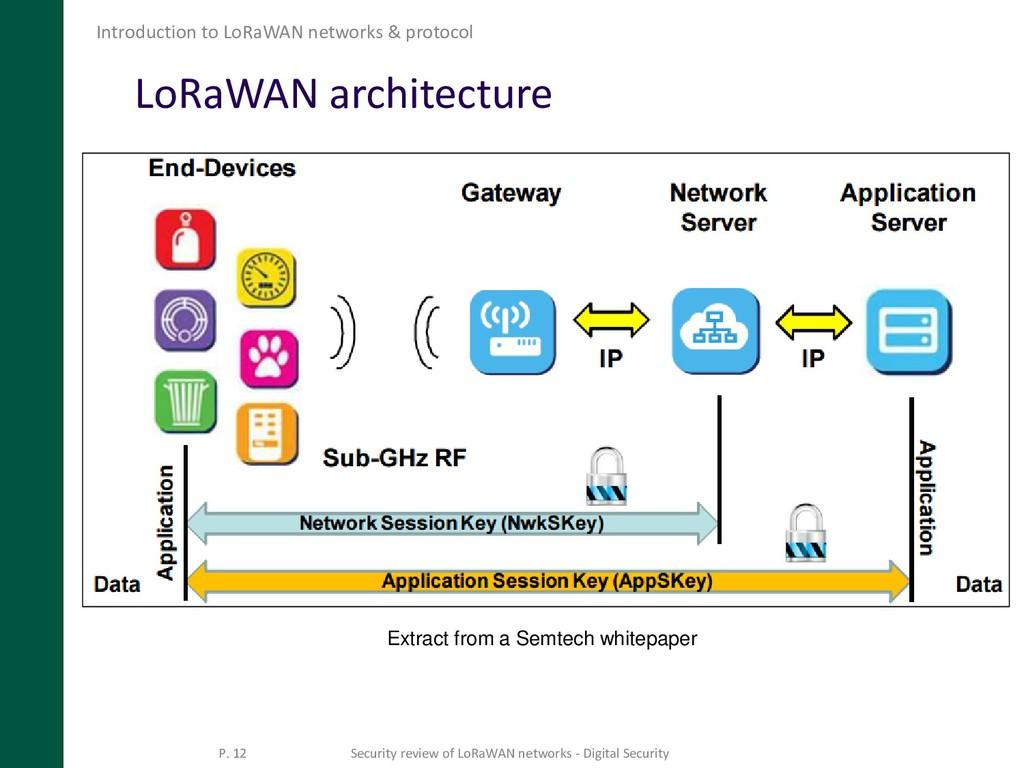 LoRaWAN architecture Introduction to LoRaWAN ne...