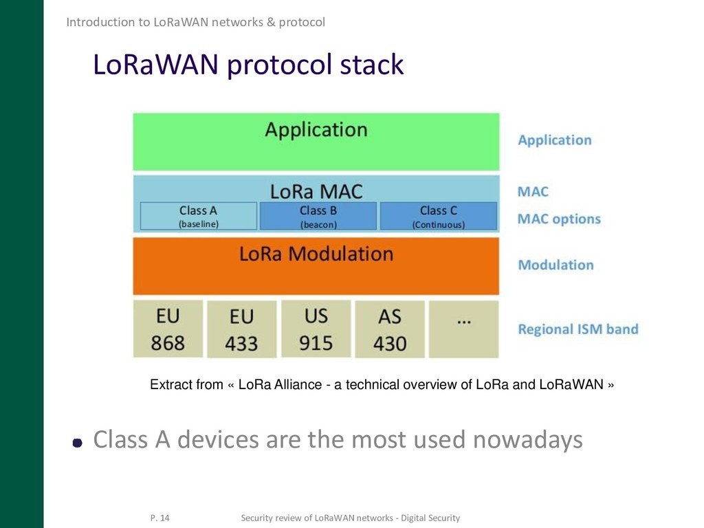 LoRaWAN protocol stack Class A devices are the ...