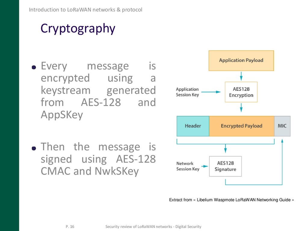 Cryptography Every message is encrypted using a...