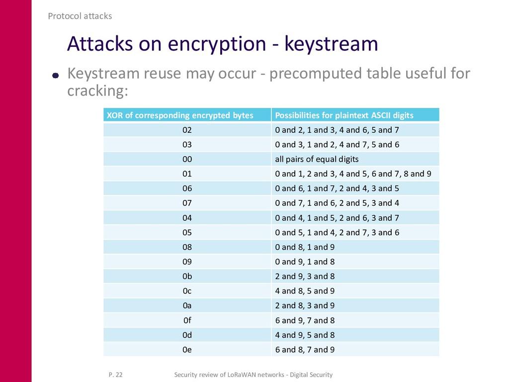 Attacks on encryption - keystream Keystream reu...