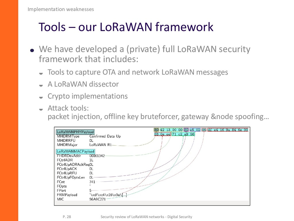 Tools – our LoRaWAN framework We have developed...