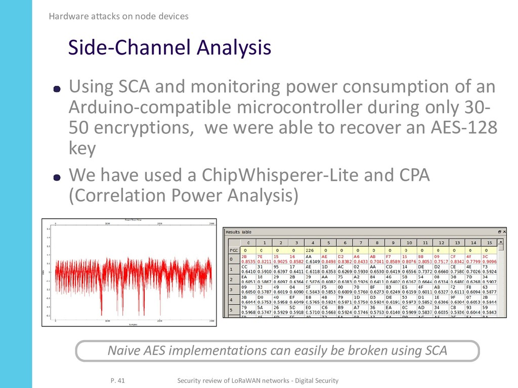 Side-Channel Analysis Using SCA and monitoring ...