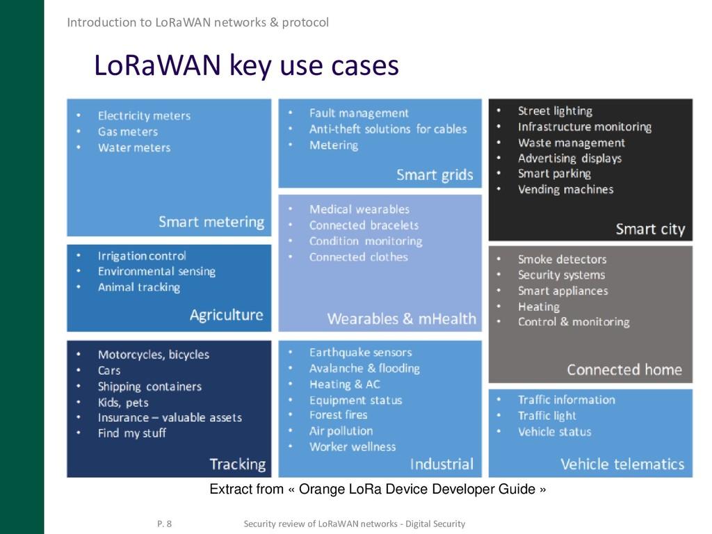 LoRaWAN key use cases Introduction to LoRaWAN n...