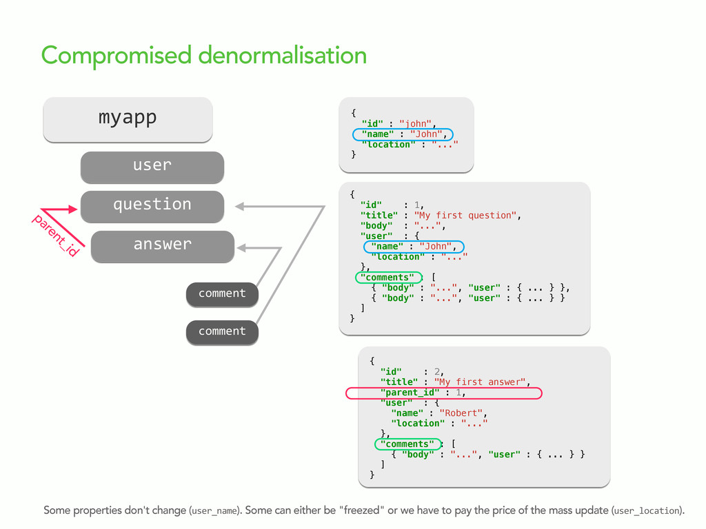 Compromised denormalisation Some properties don...