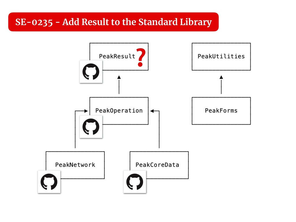 ❓ SE-0235 - Add Result to the Standard Library