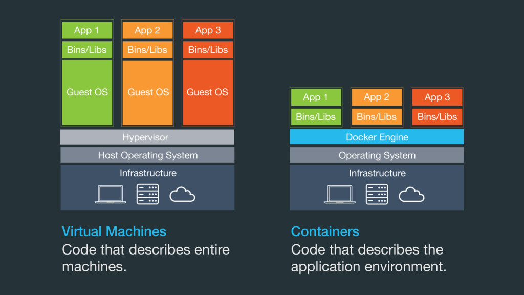 Virtual Machines Containers Code that describes...
