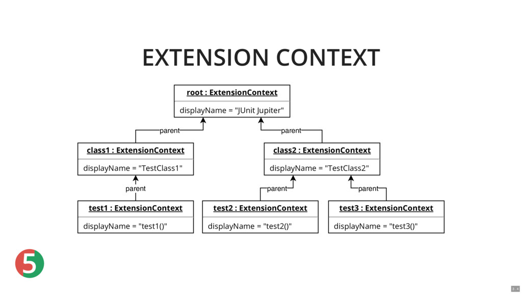 5 EXTENSION CONTEXT root : ExtensionContext dis...