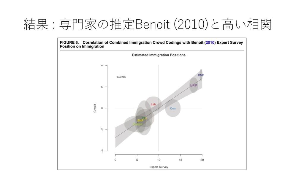 結果 : 専⾨家の推定Benoit (2010)と⾼い相関