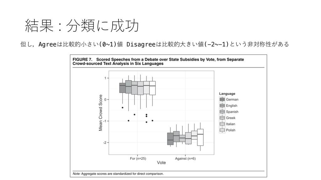 結果 : 分類に成功 但し,Agreeは⽐較的⼩さい(0~1)値 Disagreeは⽐較的⼤き...