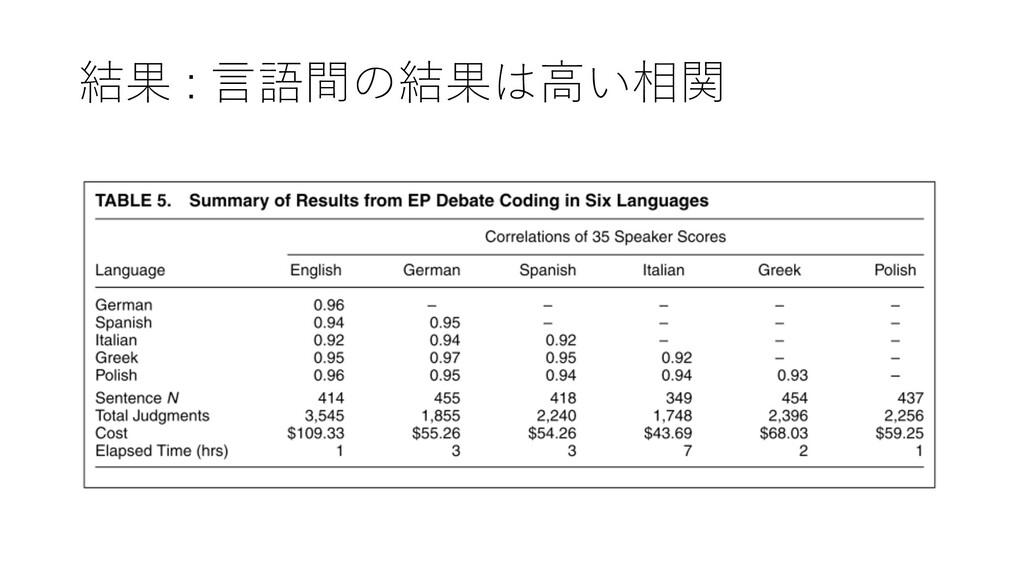 結果 : ⾔語間の結果は⾼い相関