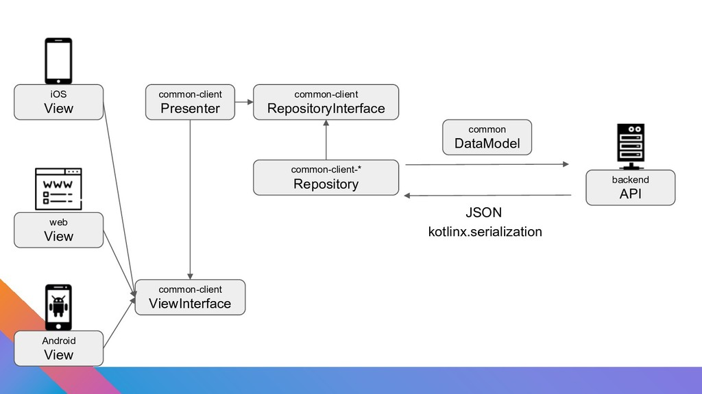 JSON kotlinx.serialization common-client Reposi...