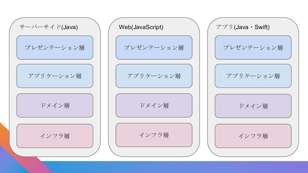 ドメイン層 インフラ層 アプリケーション層 プレゼンテーション層 インフラ層 アプリケーション...