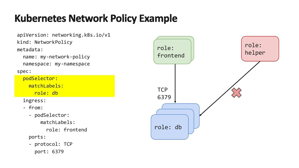 apiVersion: networking.k8s.io/v1 kind: NetworkP...