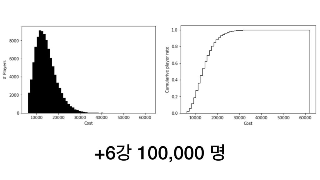 +6ъ 100,000 ݺ