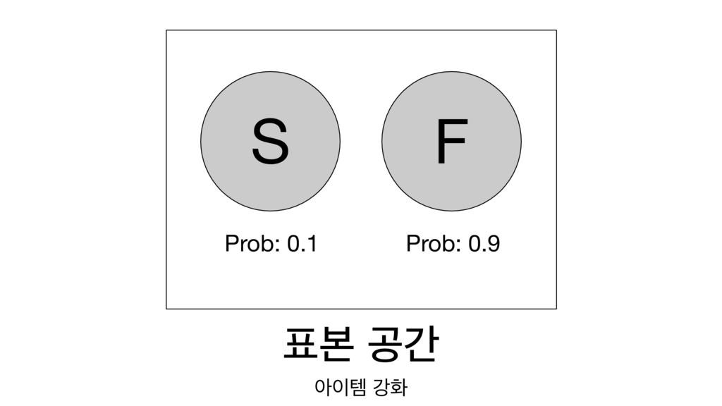 ࠄ ҕр ইమ ъച S F Prob: 0.1 Prob: 0.9