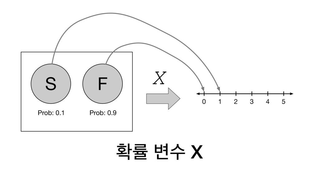 ഛܫ ߸ࣻ X S F Prob: 0.1 Prob: 0.9 0 1 2 3 4 5 X