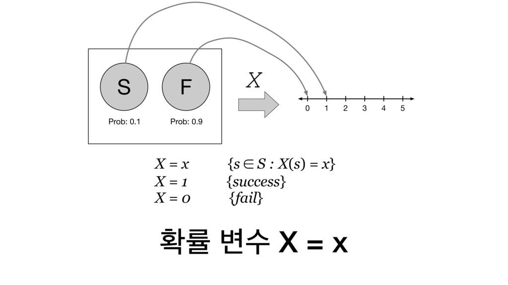 ഛܫ ߸ࣻ X = x X = x {s ∈ S : X(s) = x} X = 1 {suc...