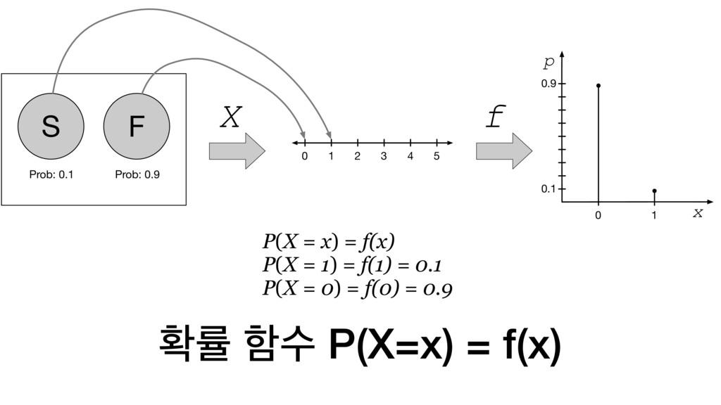 ഛܫ ೣࣻ P(X=x) = f(x) P(X = x) = f(x) P(X = 1) = ...