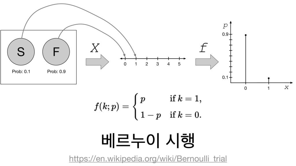 ߬ܰ־ द೯ https://en.wikipedia.org/wiki/Bernoulli...