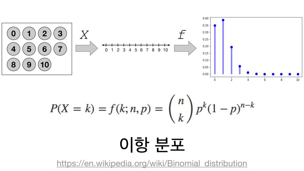 ೦ ࠙ನ https://en.wikipedia.org/wiki/Binomial_di...