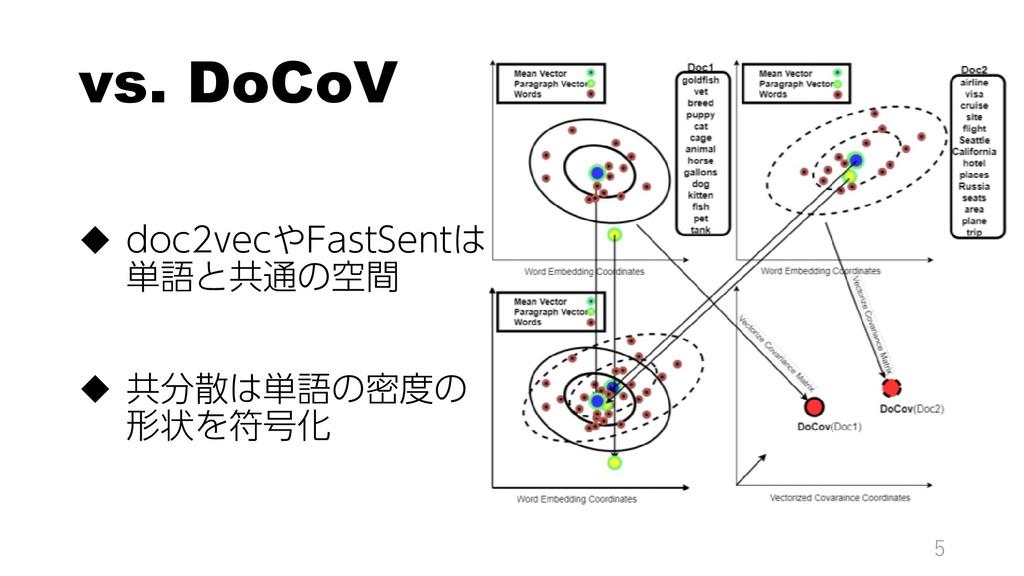 vs. DoCoV  doc2vecやFastSentは 単語と共通の空間  共分散は単語...