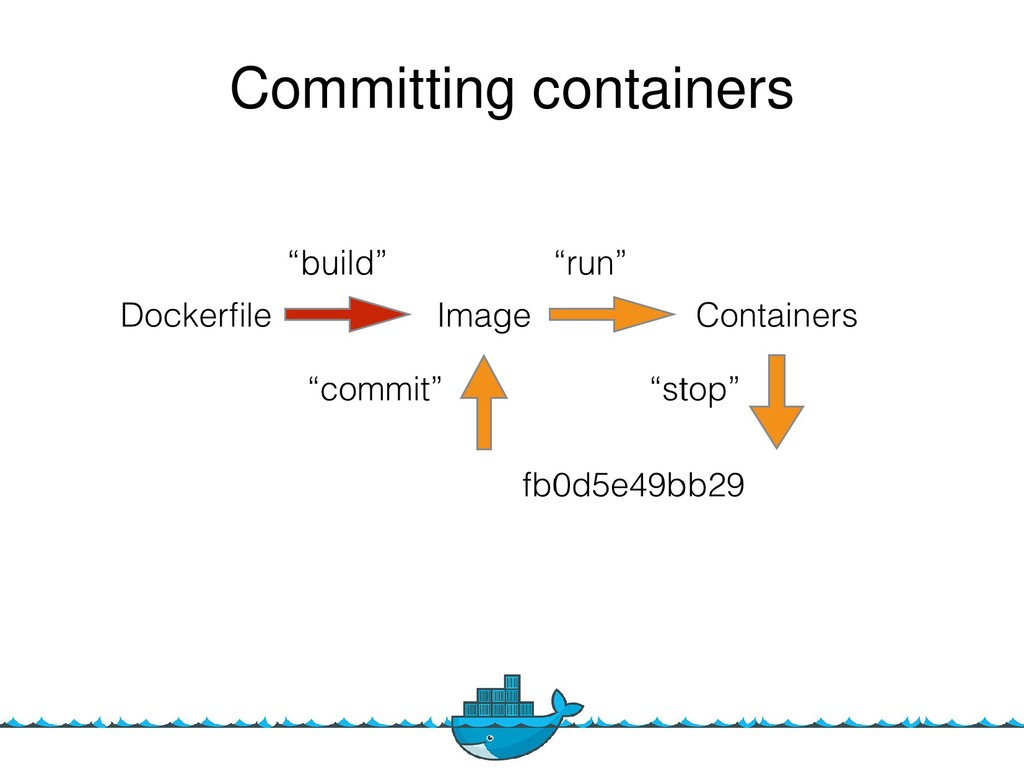 11 Committing containers