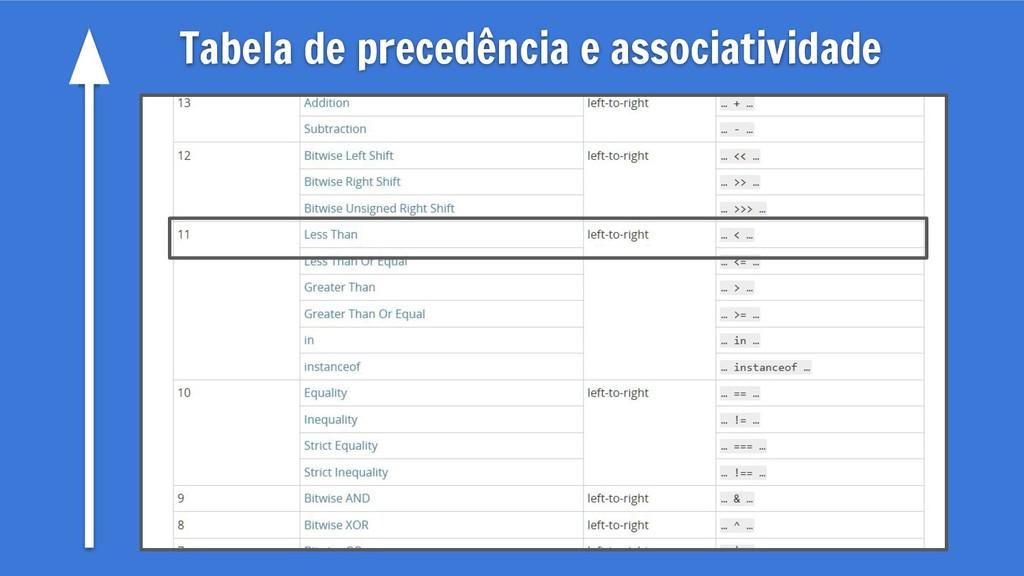 Tabela de precedência e associatividade