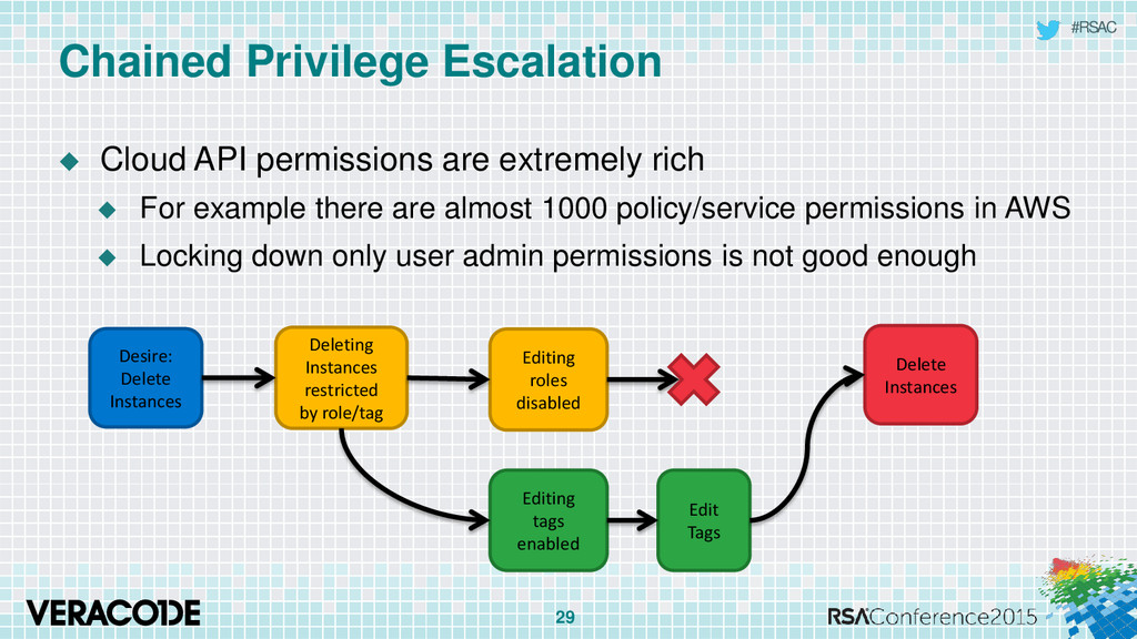 #RSAC Chained Privilege Escalation  Cloud API ...