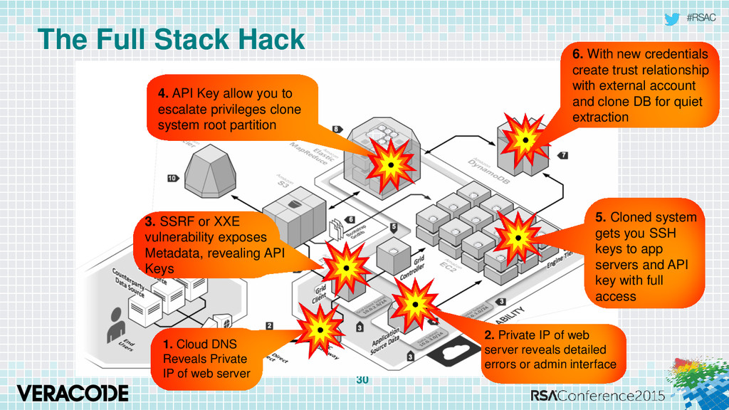 #RSAC The Full Stack Hack 30 4. API Key allow y...