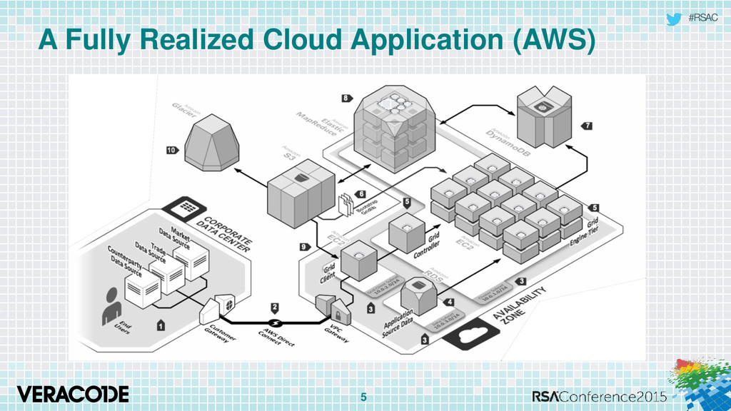 #RSAC A Fully Realized Cloud Application (AWS) 5